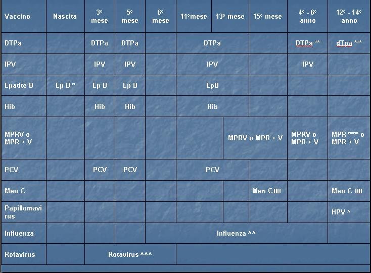 Nuovo Calendario Vaccinale.Il Nuovo Calendario Vaccinale E Condiviso